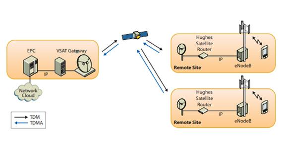 Tremendous Jupiter System For Satellite Backhaul Of 3G 4G Lte Networks Hughes Wiring Cloud Pimpapsuggs Outletorg