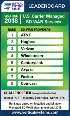 SD-WAN Leaderboard Channels Newsletter