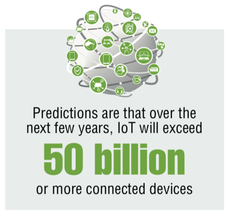 Channels_IoT_predictions